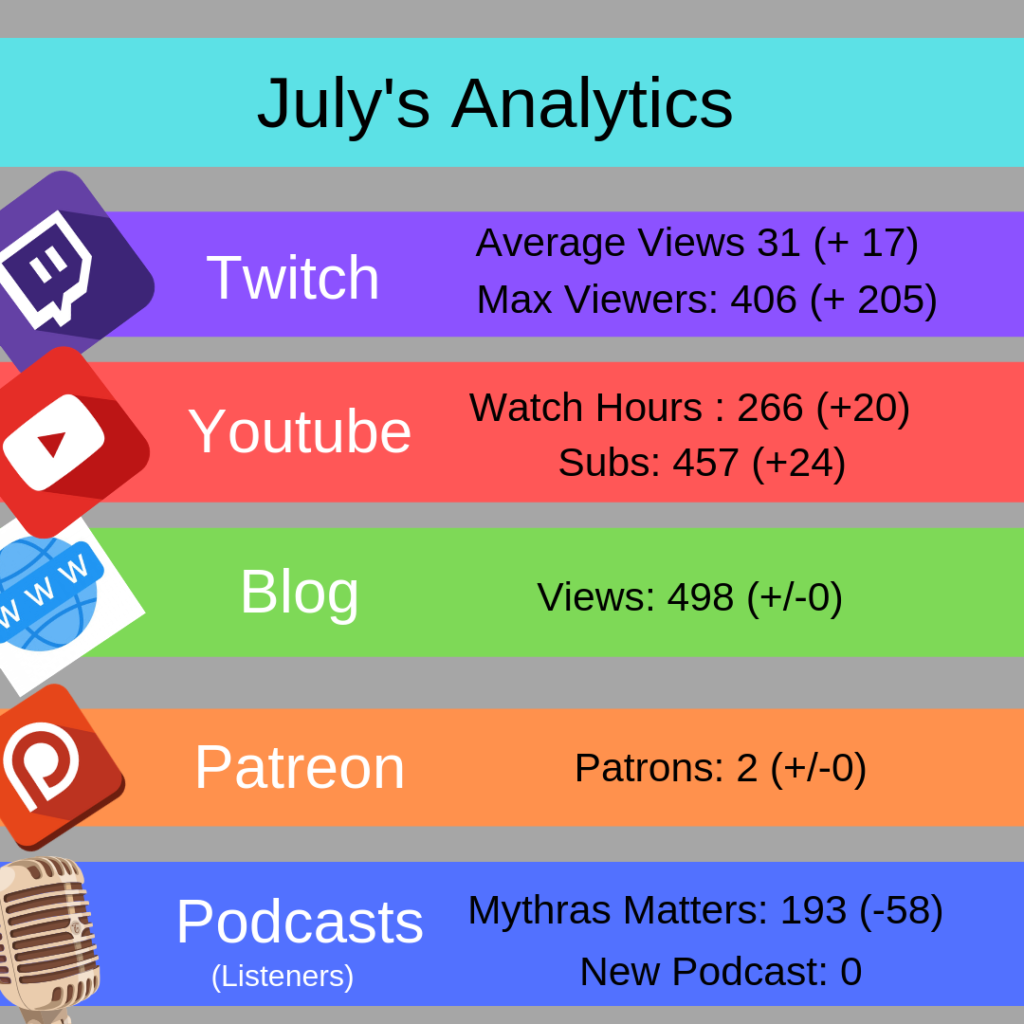 An image of my analytics for the different channels I have.